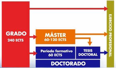Defensa de Proyectos fin de Carrera y Fin de Grado. Convocatoria de julio.
